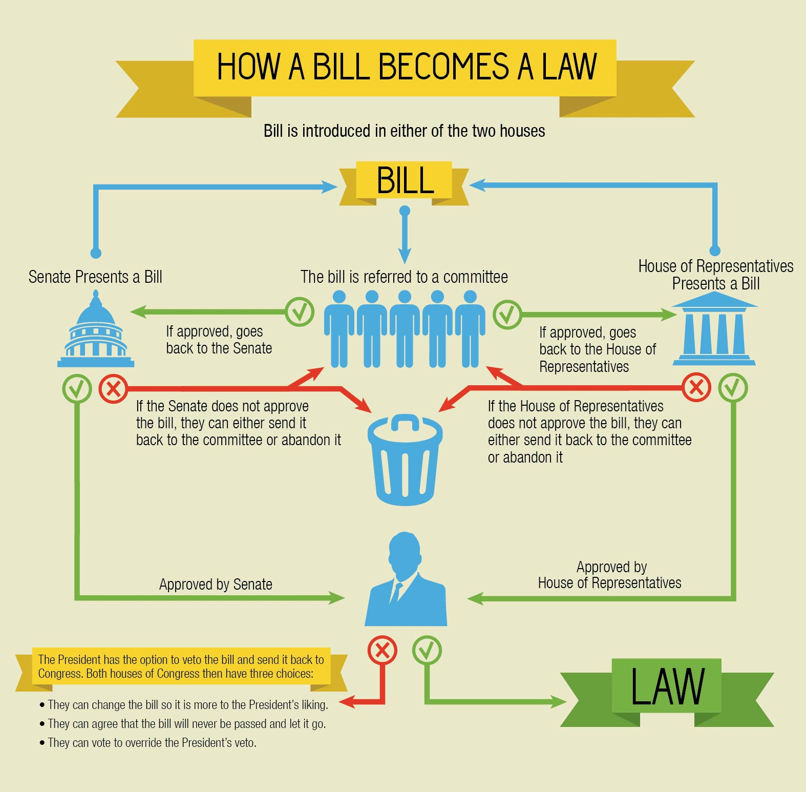how a bill becomes a law essay